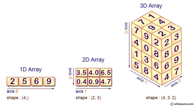 NumPy Array creation - w3resource