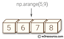 NumPy array: arange() function