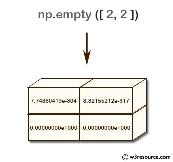 NumPy array: empty() function