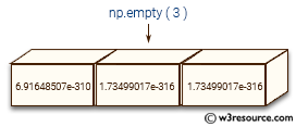 NumPy array creation: empty() function - w3resource