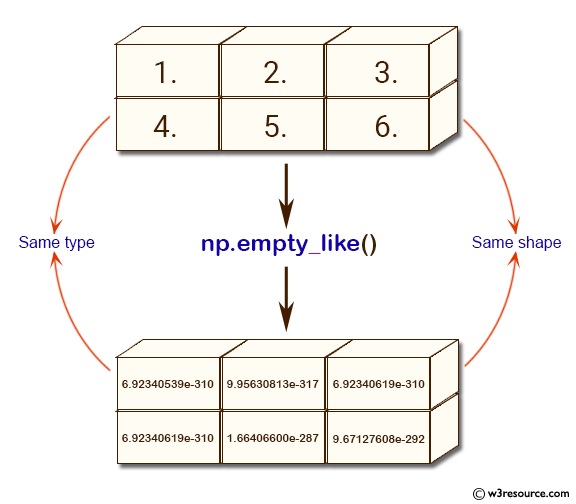 NumPy array creation: empty_like() function - w3resource