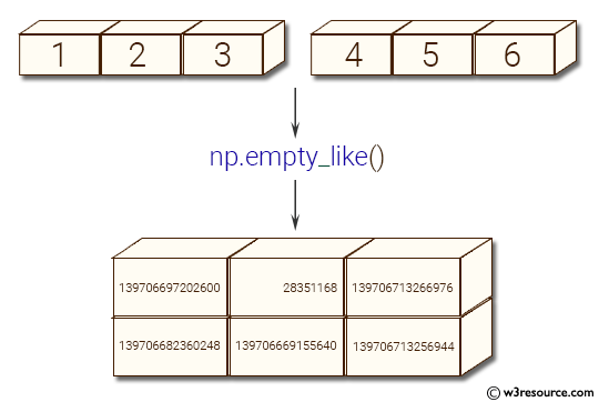 NumPy array: empty_like() function
