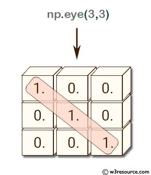 NumPy array: eye() function