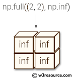 NumPy array: full() function