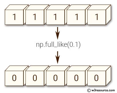 NumPy array: full_like() function