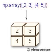 NumPy array: array() function