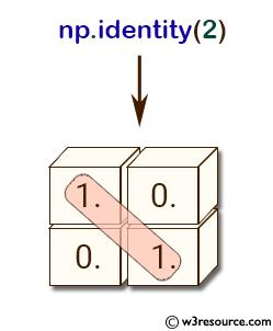 NumPy array: identity() function