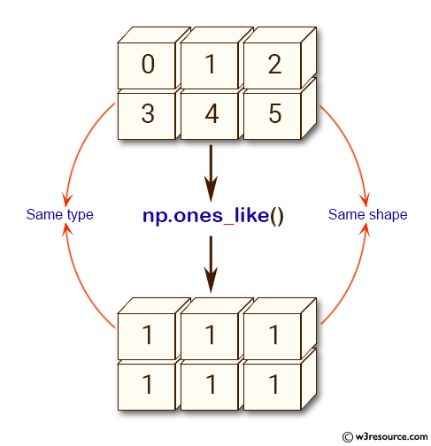 NumPy array: ones_like() function