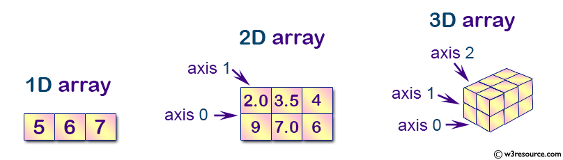 NumPy: numpy array axis