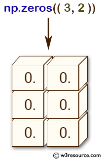 NumPy array: zeros() function