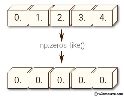 NumPy array: zeros_like() function
