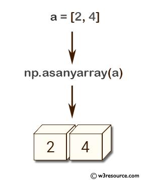 NumPy array: asanyarray() function
