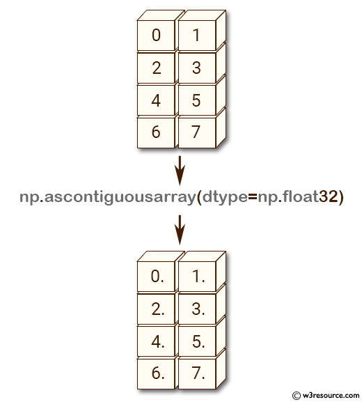NumPy array: ascontiguousarray() function