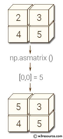 NumPy array: asmatrix() function