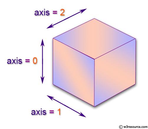 NumPy N-dimensional array axis