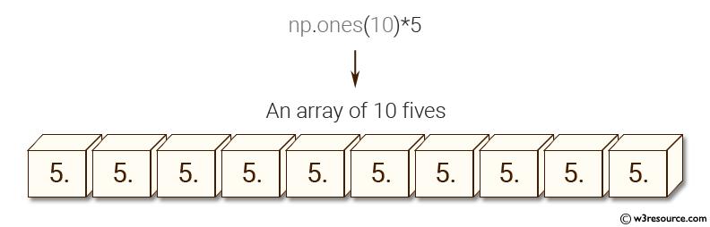 NumPy: Create an array of 10 zeros, 10 ones, 10 fives.