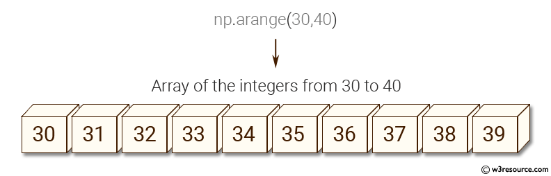 NumPy: Create an array of the integers from 30 to 70.