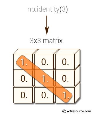 NumPy: Create a 3x3 identity matrix.