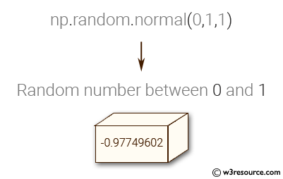 NumPy: Generate a random number between 0 and 1.