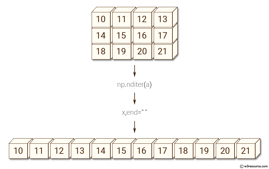 NumPy: Create a 3X4 array using and iterate over it.