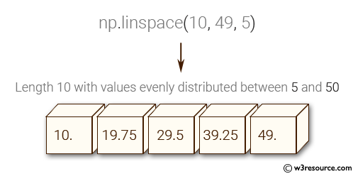 NumPy: Create a vector of length 10 with values ​​evenly distributed between 5 and 50.