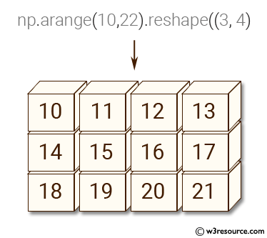 NumPy: Create a 3x4 matrix filled with values from 10 to 21.