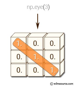 NumPy: Create a 3x3 identity matrix, i.e. diagonal elements are 1,the rest are 0.