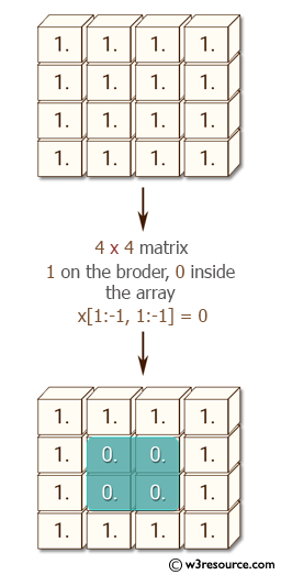 NumPy: Create a 10x10 matrix, in which the elements on the borders will be equal to 1, and inside 0.