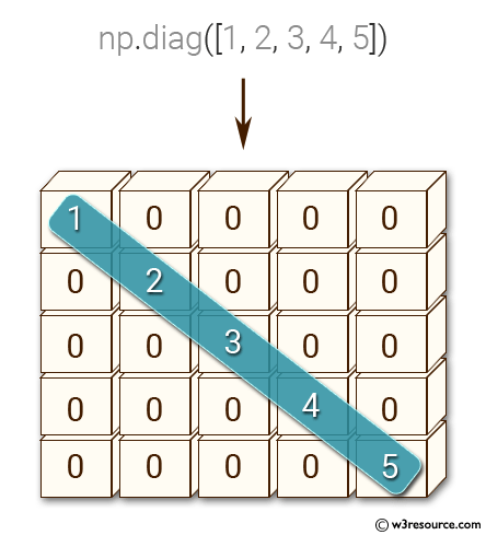 NumPy: Create a 5x5 zero matrix with elements on the main diagonal equal to 1, 2, 3, 4, 5.