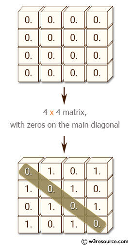 NumPy: Create an 4x4 matrix in which 0 and 1 are staggered, with zeros on the main diagonal.