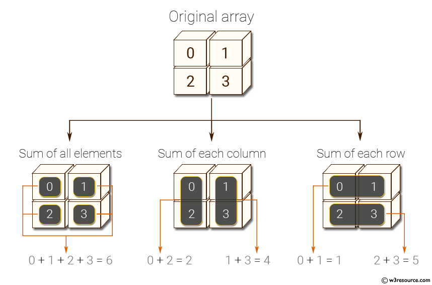 NumPy: Compute sum of all elements, sum of each column and