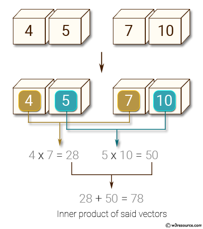 NumPy: Compute the inner product of two given vectors.