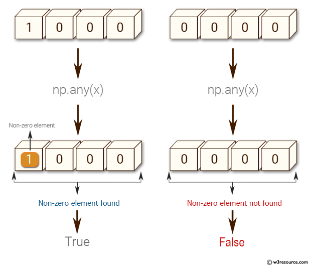 NumPy: Test if any of the elements of a given array is non-zero
