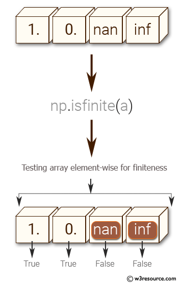NumPy: Test a given array element-wise for finiteness.