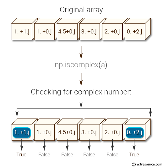 NumPy: Test element-wise for complex number, real number of a given array. Also test if a given number is a scalar type or not.