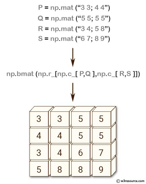 NumPy array: bmat() function
