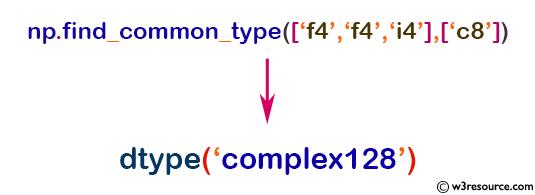 numpy data types