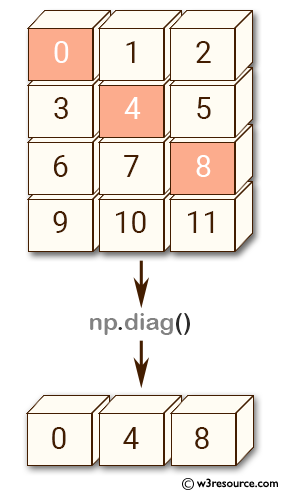 NumPy array: diag() function