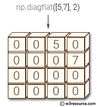 NumPy array: diagflat() function