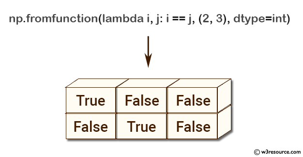 NumPy array: fromfunction() function