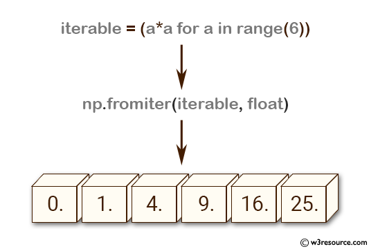 NumPy array: fromiter() function
