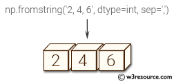 NumPy array: fromstring() function