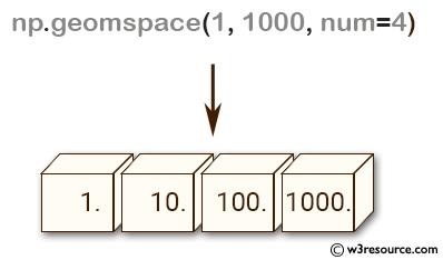 NumPy array: geomspace() function