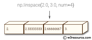 NumPy array: linspace() function