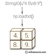 NumPy array: loadtxt() function