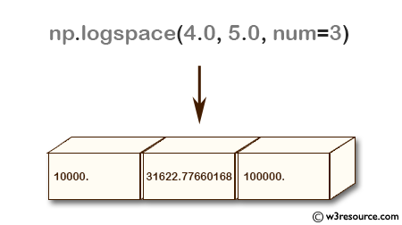 NumPy array: logspace() function