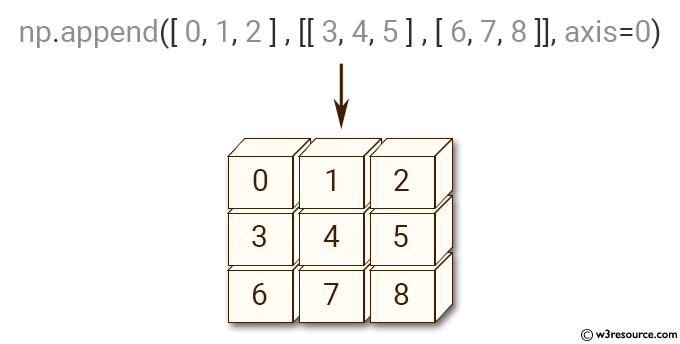 NumPy manipulation: append() function