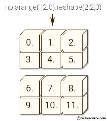 NumPy manipulation: dsplit() function
