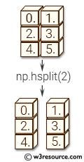 NumPy manipulation: hsplit() function
