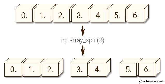 NumPy manipulation: array-split() function